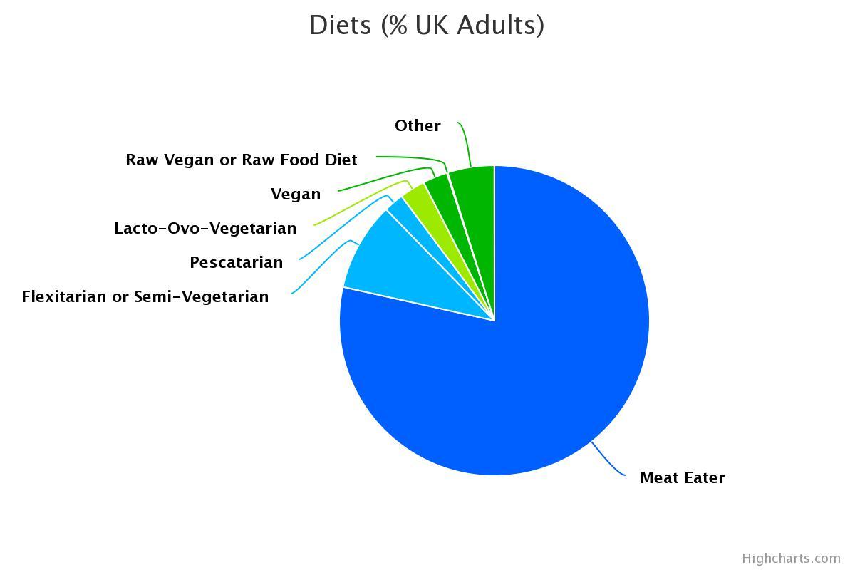 Diets (% UK Adults).jpeg
