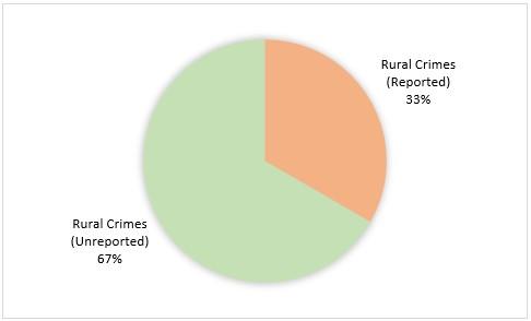 Rural Crime Stats 2.jpg
